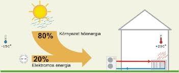 energia_felhasznalas
