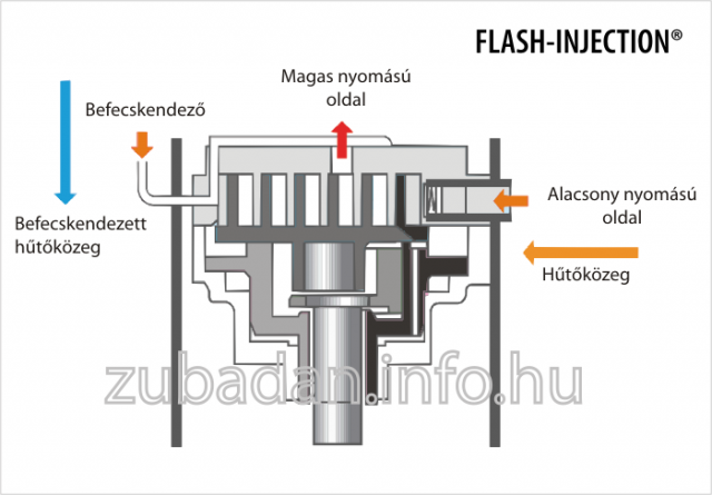 flash_injection_metszet