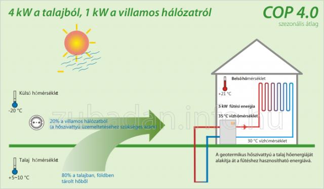 geotermikus_hoszivattyu_cop4