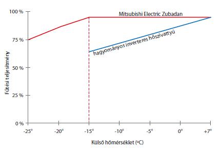 zubadan_teljesitmeny_grafikon